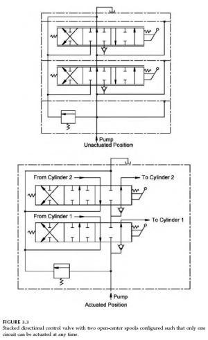 Directional Control Valves Symbols | Hydraulic Valve