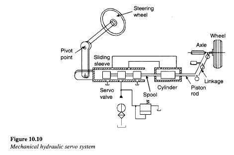 Ferris Wheel Diagram Of Force Mechanical Hydraulic Servo Circuit Hydraulic Valve