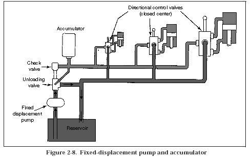 Closed Center Hydraulic Valve Diagram On 4 Way Solenoid