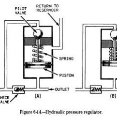 Air Compressor Unloader Valve Diagram Emotional Cycle Of Abuse Hydraulic Pressure Regulator |