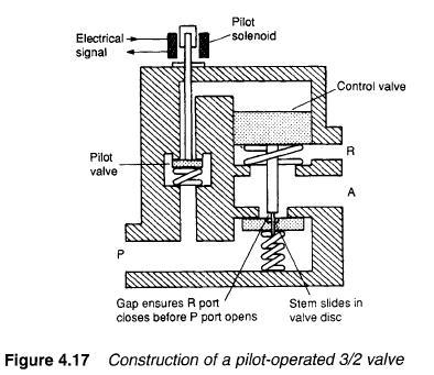 2 Spool Hydraulic Control Valve, 2, Free Engine Image For