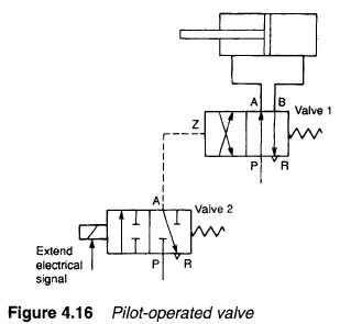 Ansul Wiring Diagrams Hydraulic Pilot Operated Valves Hydraulic Valve