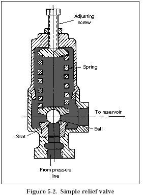 Engine Diagrams Oil Pump Pressure Relief Valve Together