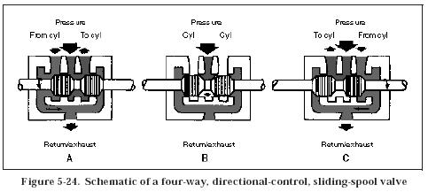 4 Way Hydraulic Valve Diagram, 4, Free Engine Image For