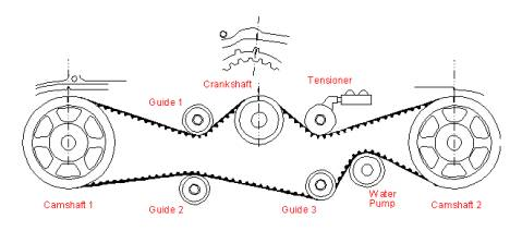 cambio de piñones distribución (ej20)