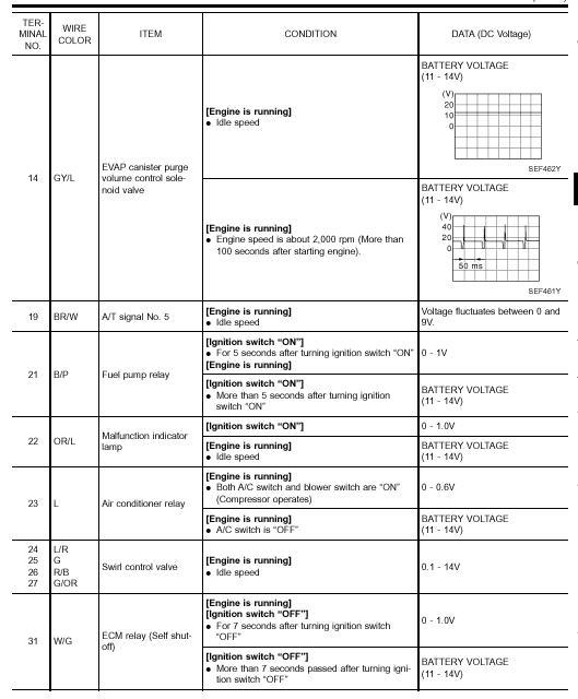 2013 Nissan Maxima Engine Diagram Ecu Pinout Del Nissan Qg18de