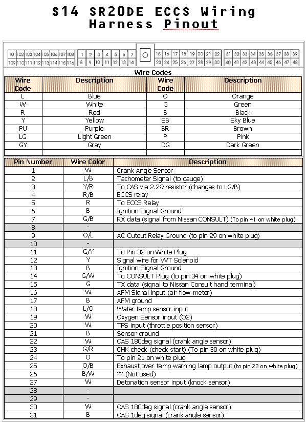 s14 wiring diagram 99 dodge ram radio diagrama de la ecu sr20de / pinout
