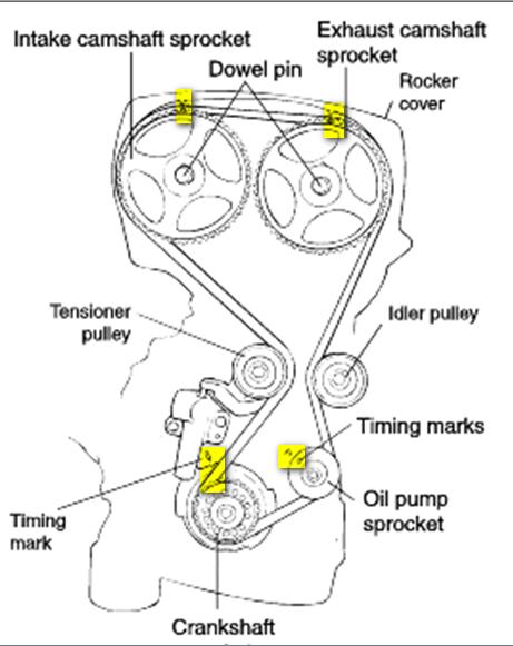 Hyundai Sonata 2013 2.4 diagrama de cadena de tiempo
