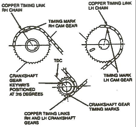 Sincronización del tiempo motor 3.9 lincoln 2003