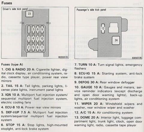 Fusible de la luz del tablero del corola 1997