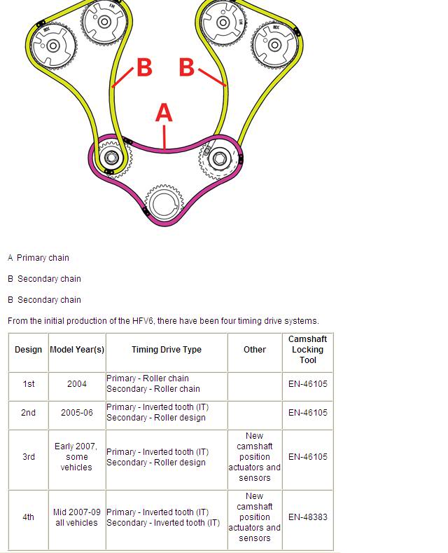 Belt Diagram Additionally 2009 Chevy Traverse Engine Diagram