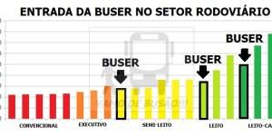 BUSER e TRANSPORTE COLETIVO 2 - Aplicativo BUSER – Bastidores dessa ferramenta tecnológica de mobilidade