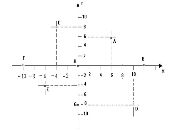 Sistema de eixos cartesiano