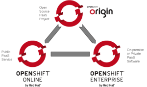 3_flavors_of_openshift