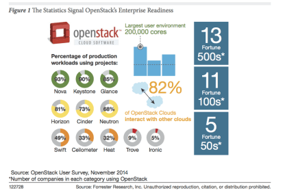 Forrester_OpenStackreadiness
