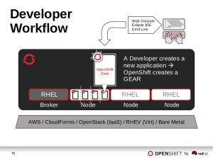 openshift-enterprise-workflow