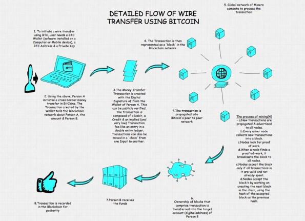 Cos'è Blockchain e come funziona l'architettura Bitcoin