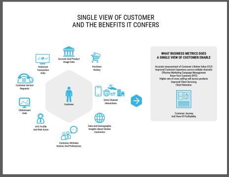 single-view-of-the-customer