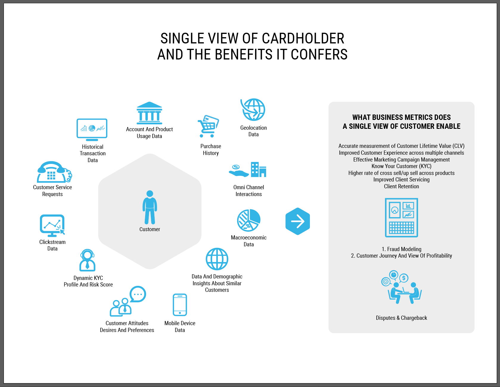 Infographic Single View Of Payment Card Customer Vamsi