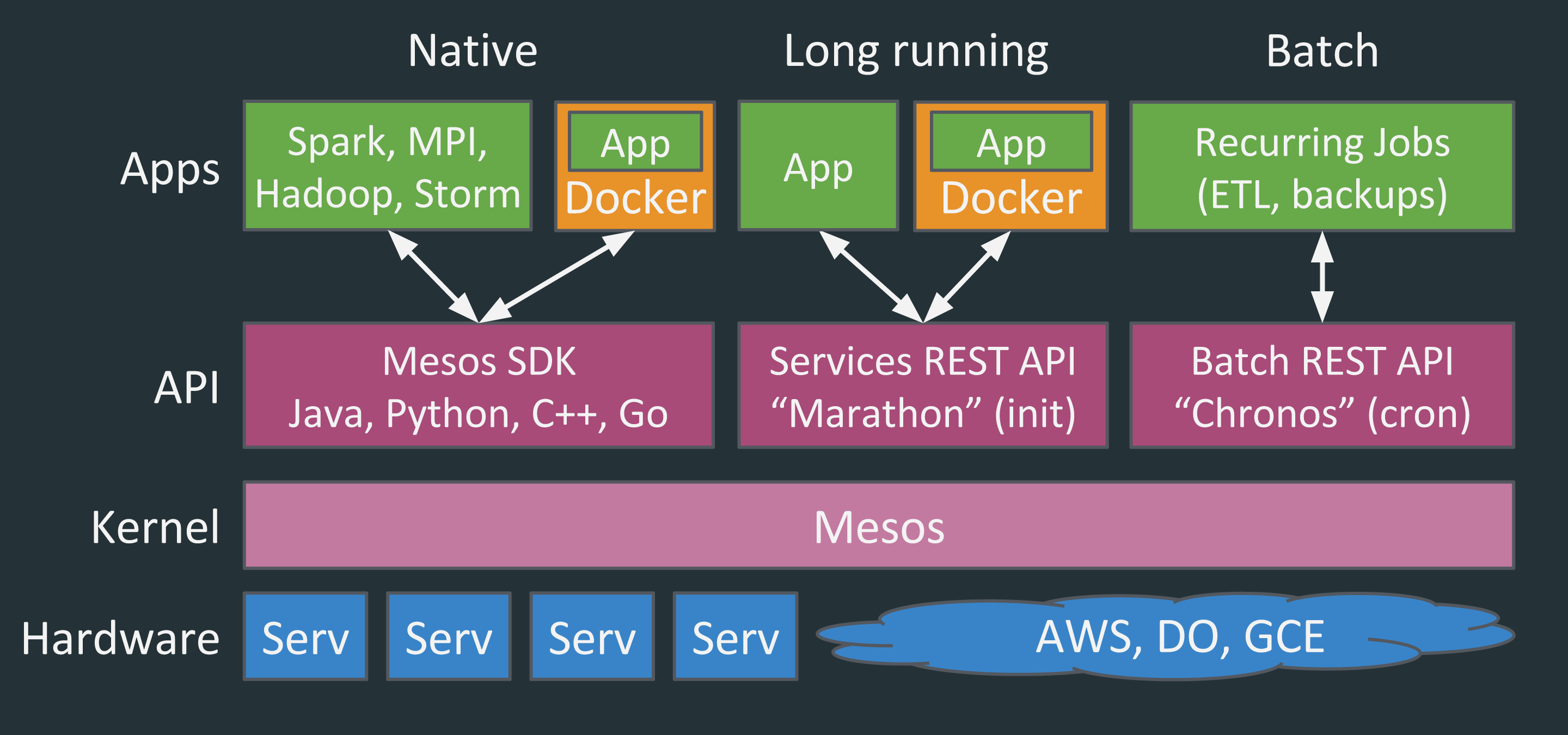 Apache Mesos | Vamsi Talks Tech