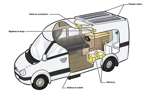 panneaux solaires pour fourgon aménagé