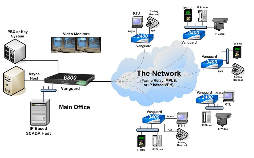 Networking Scada Solution Vanguard Networks