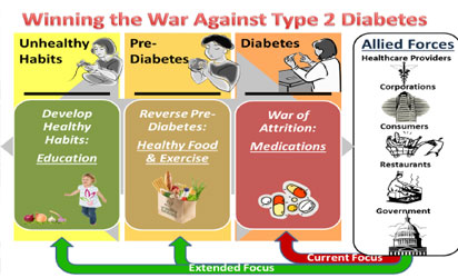 World Diabetes Day: Expert advises parents to reduce sugar, refined carbs in children's diet