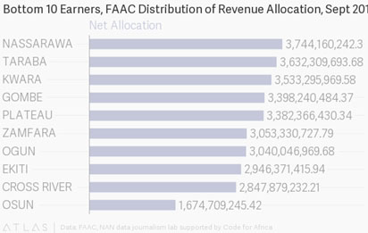 36 states share N173 8bn from federation account in