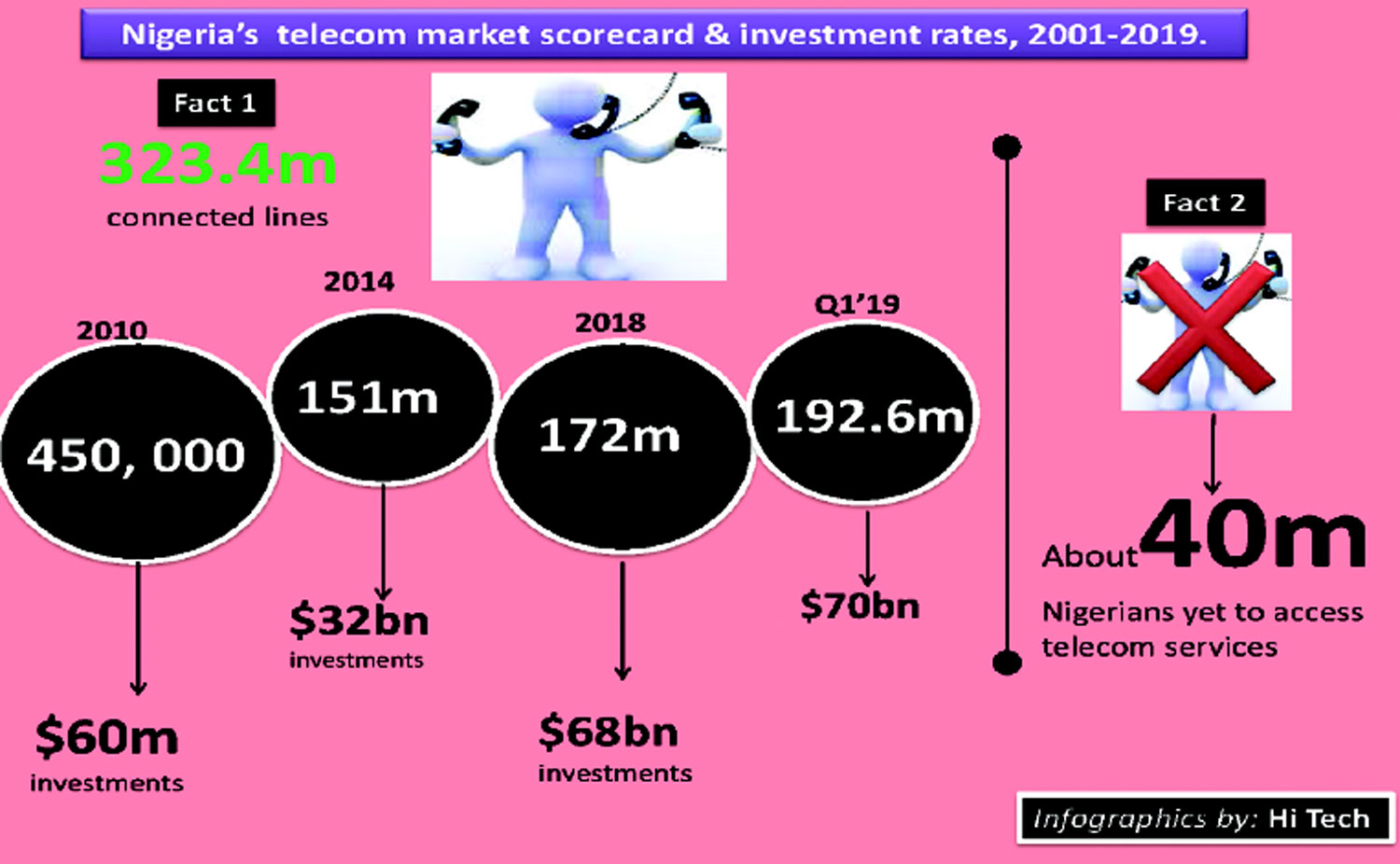 Low capital investment in nigeria telecoms entrepreneurial ability venture investments and risk sharing contracts