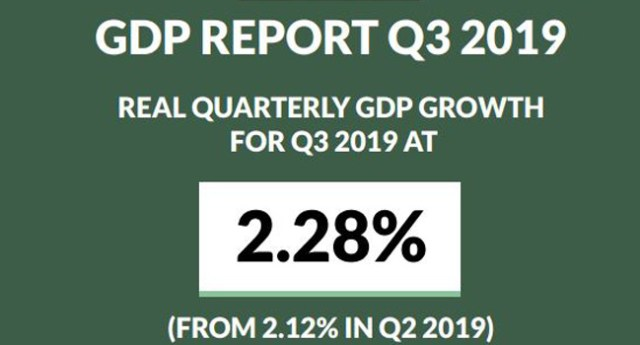 Just in: Nigeria's GDP grows by 2.28% as oil production hits three-year high
