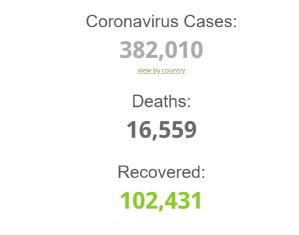 Coronavirus global update as at 8:00am