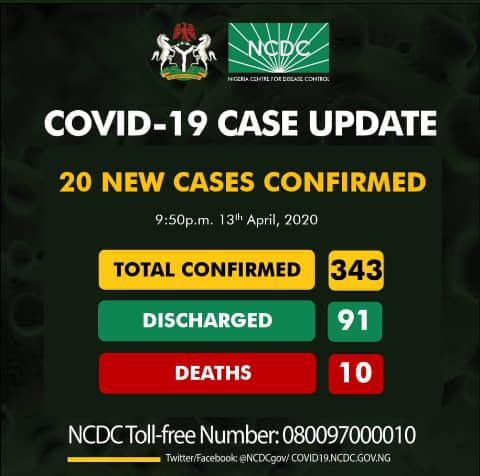 Nigeria reports 20 new cases of COVID-19, total now 343