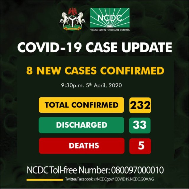 NCDC reports eight new coronavirus cases in Nigeria, total now 232