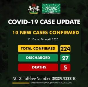 BREAKING: Nigeria confirms 10 new cases of coronavirus, total is 224