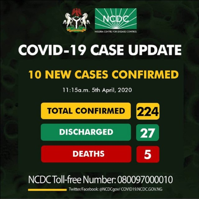 BREAKING: Nigeria confirms 10 new cases of coronavirus, total is 224