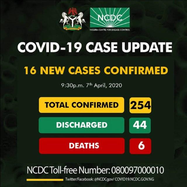 BREAKING: Nigeria records 16 new cases of coronavirus, total now 254