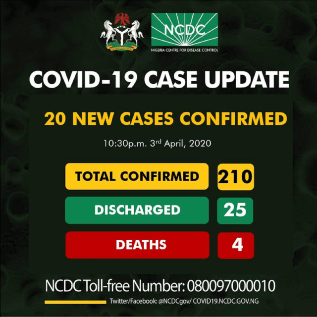 Nigeria's COVID-19 cases hit 210 with 4 deaths recorded, 25 discharged