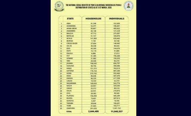 30m Nigerians in National Social Register ― FG