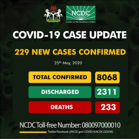 Nigeria cases of COVID-19 rises to 8,068, as 229 new cases confirmed