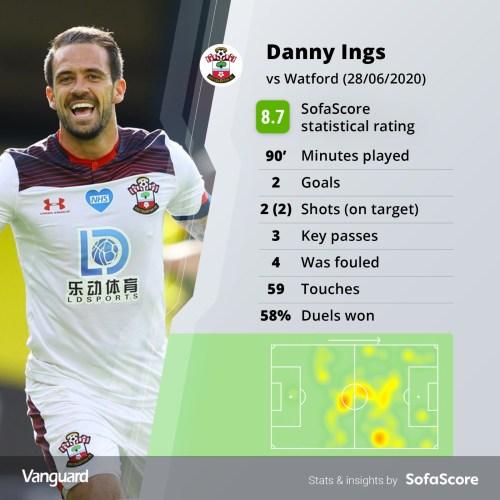 Danny Ings
