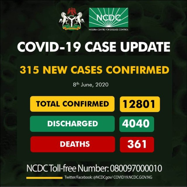 #COVID19: Lagos Tops As 315 New Cases Of Coronavirus Recorded In Nigeria