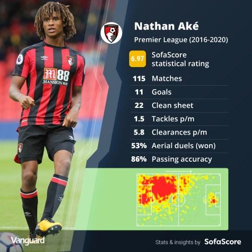 Nathan Ake