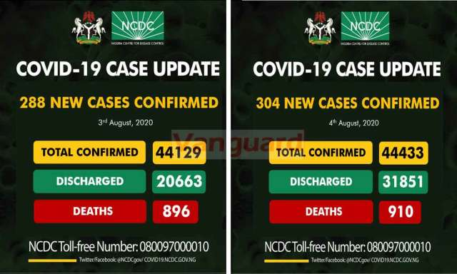 NCDC discharges over 11,100 COVID-19 patients in 1-day