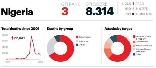 Nigeria ranked 3rd most terrorised country worldwide