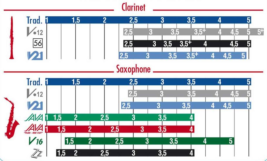 vanguard-orchestral-vandoren-reed-chart2