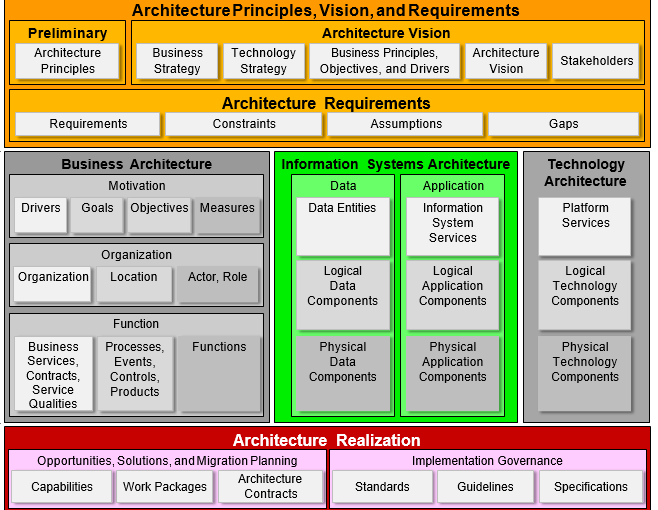 togaf framework diagram air conditioner thermostat wiring using the 9 1 with archimate 3 0 modeling language