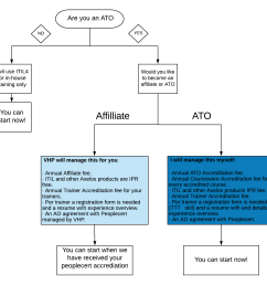 that every trainer and student will receive the utmost quality there are a few differences between our ato and affiliate partnership  [ 1240 x 1168 Pixel ]