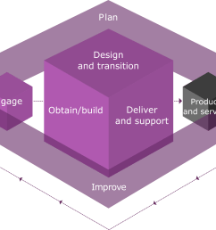 the itil 4 service value chain [ 6322 x 3904 Pixel ]