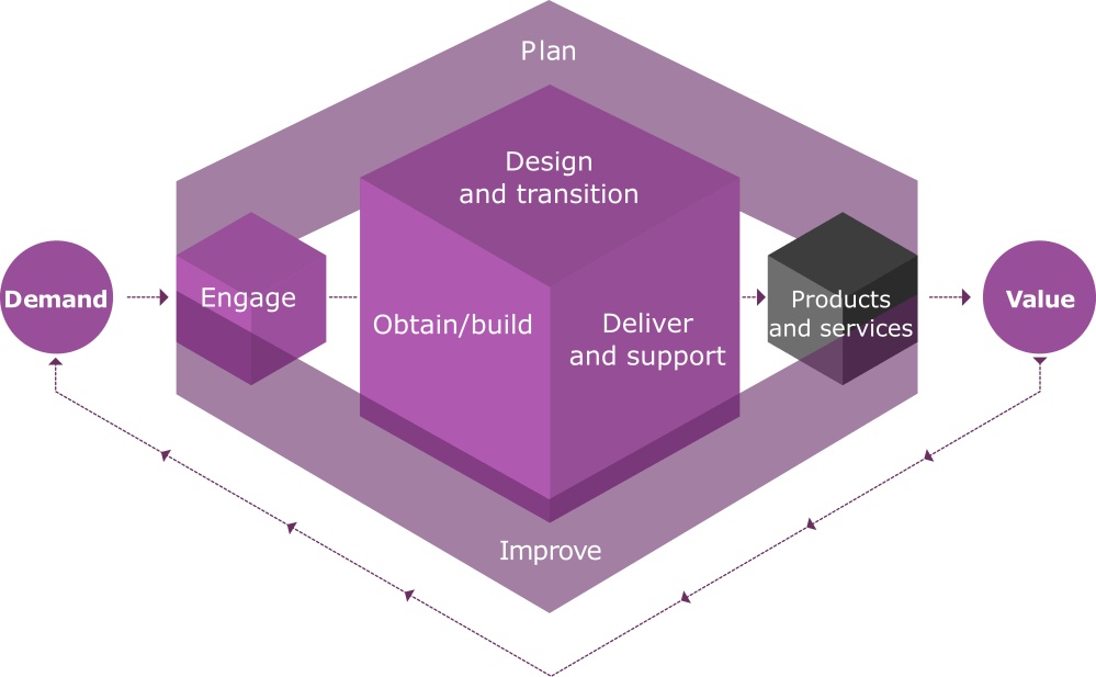 medium resolution of the itil 4 service value chain