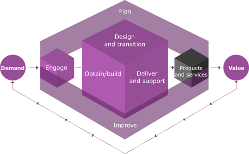 small resolution of the itil 4 service value chain